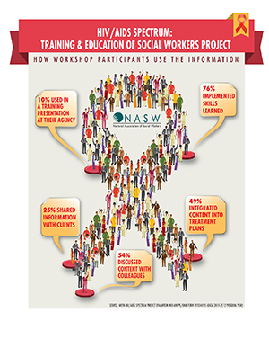 HIV/AIDS Training Infograph